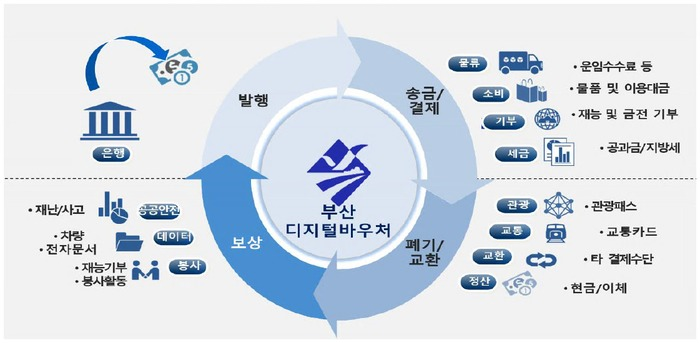 Digital Voucher Business Outline – Busan Bank