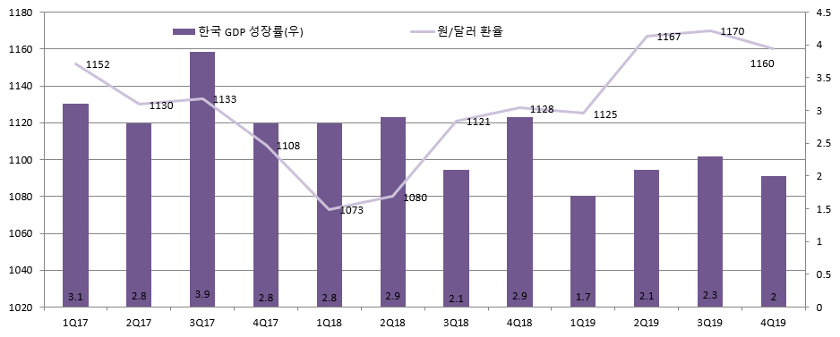 [Picture 2] Korea Economic Growth Rate expectation of 2019, 2.0% Average, USD/KRW FX expectation, an annual average of 1,156.