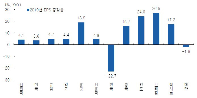 [Picture 4] 2019 MSCI Korea's EPS -22.7%