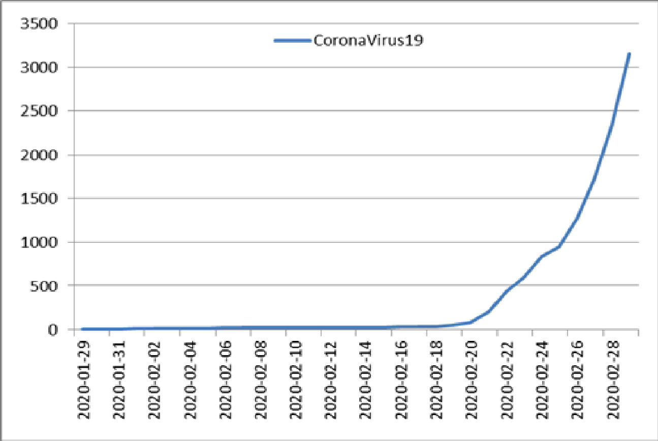 Cumulative statistics for COVID-19 confirmed cases in Korea [KCDC]